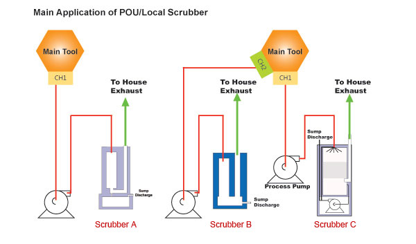 Local-scrubber